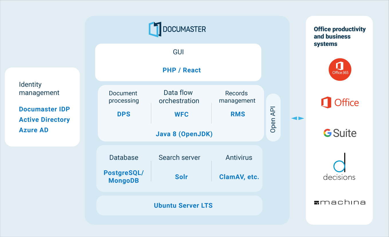 documaster application stack