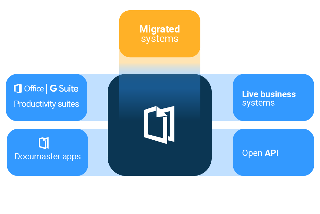 migrations-overview