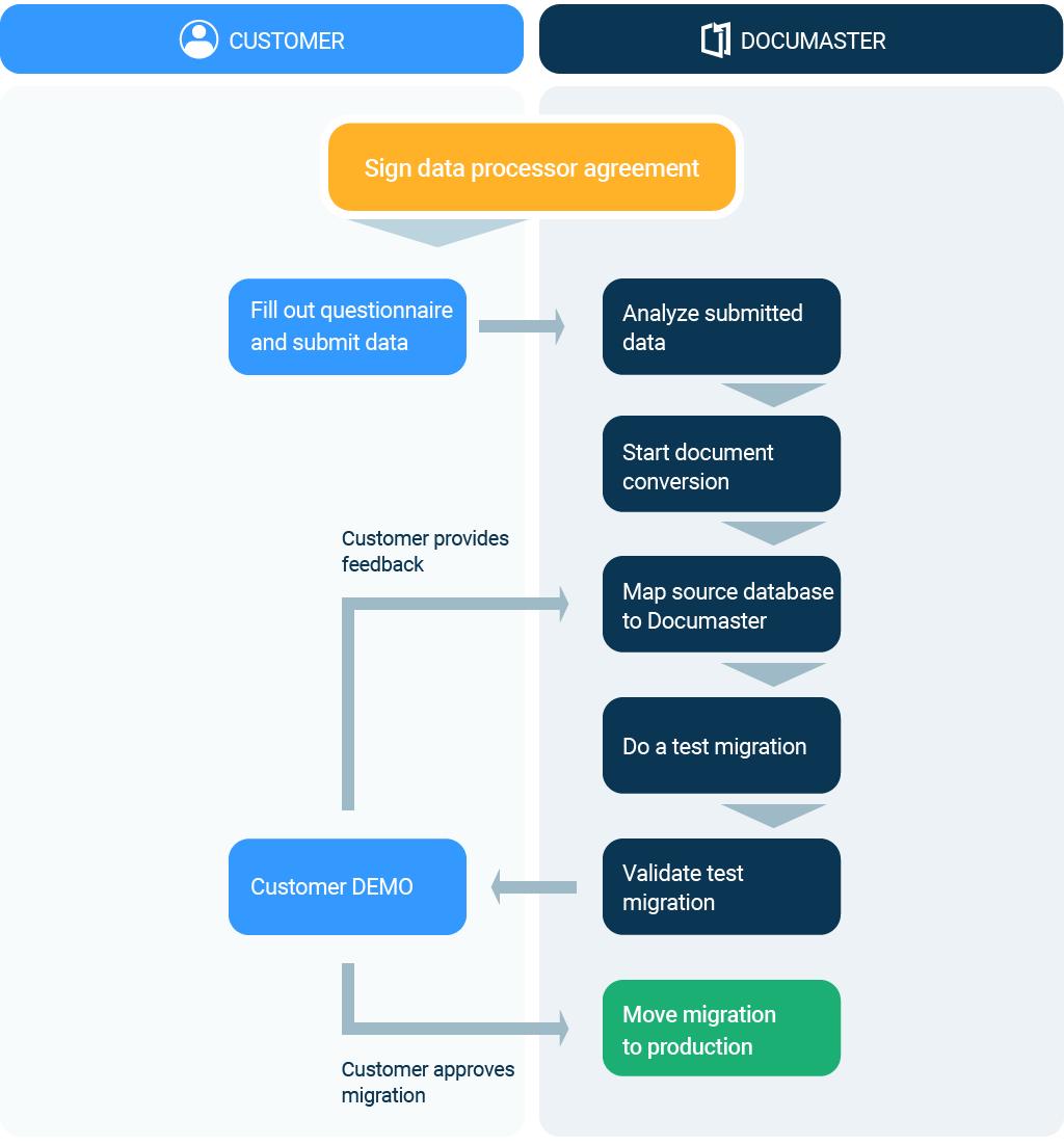 migrations-process