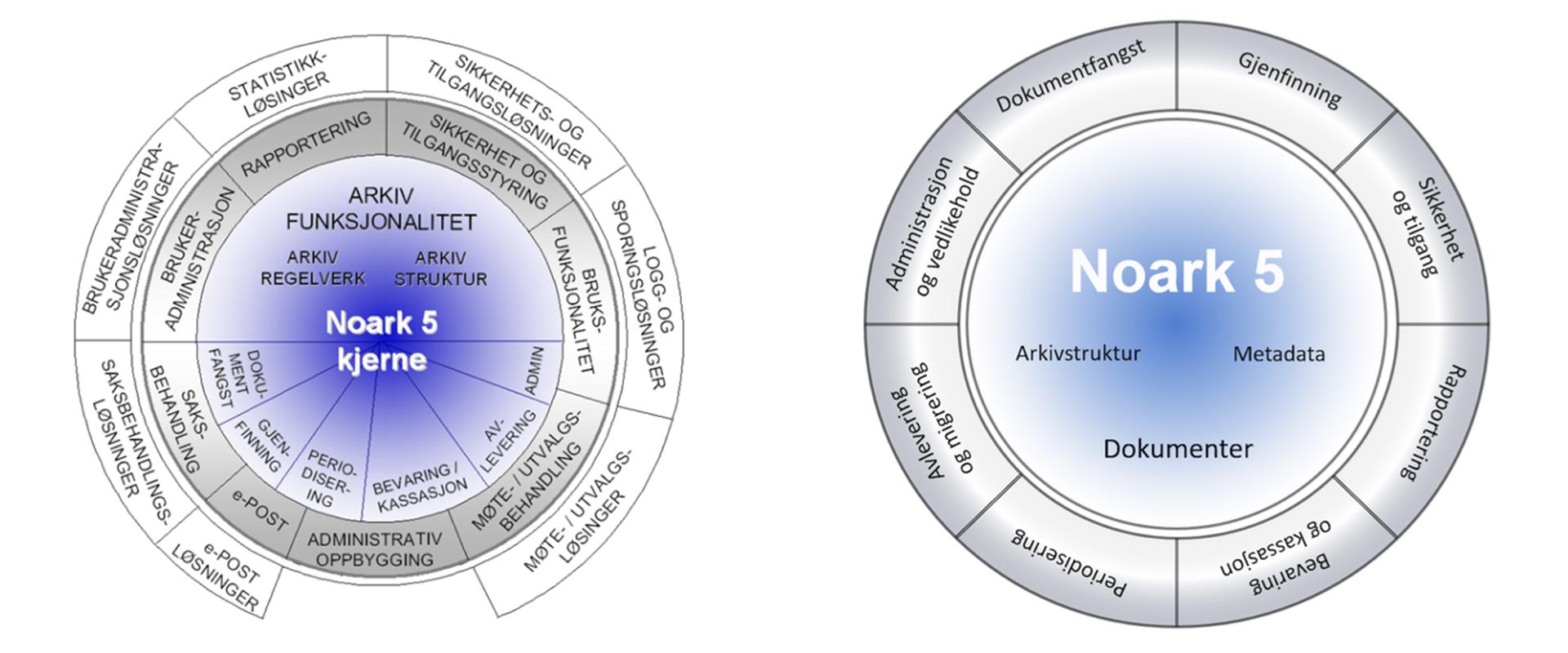 Et viktig steg i riktig retning for Noark standarden