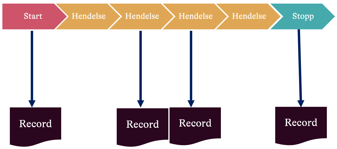 BPMN with records