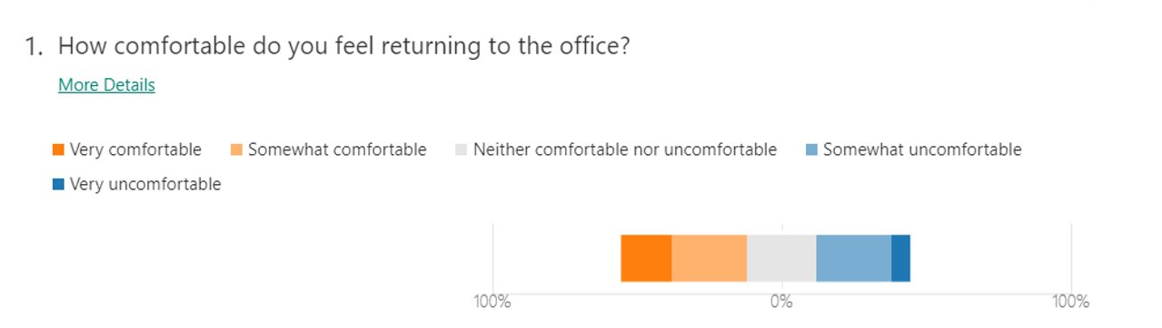 How comfortable our employees feel returning to the office