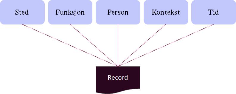 Detalsjert record
